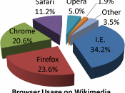 English: Browser usage share on Wikimedia Foundation projects on June 2011.