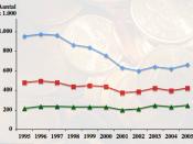 Nederlands: Armoede in Nederland in de periode 1995 t/m 2005 -lage-inkomensgrens -niet-veel-maar-toereikendgrens - basisbehoeftengrens