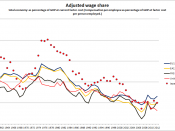 Wage share in the USA, Japan, and Germany.