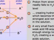Strong and weak acid proton-free energy diagram