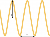 English: Amplitude (a) and wavelength (b).
