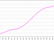 Demographics of Burundi, Data of FAO, year 2005 ; Number of inhabitants in thousands.