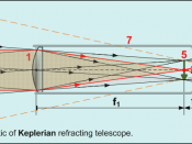 English: Schematic of Keplerian refracting telescope.