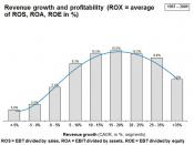 English: Revenue growth and profitability (ROX)