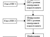 Русский: Шифрование ключа Traffic Encryption Key
