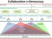 English: In a collaborative e-democracy every citizen participates in the collaborative policy process, either indirectly - by delegating proxy representatives to vote on their behalf within the different policy domains, or directly - by voting on a parti
