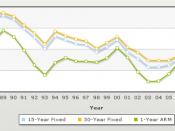English: Mortgage rates historical trends