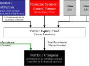 English: Diagram of private equity co-investment structure for Equity co-investment