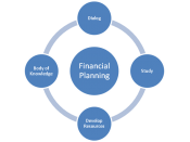English: A diagram showing the flow of knowledge in the Financial Planning Profession