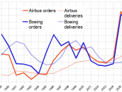 Airbus-Boeing-competition