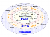 CAx tools in the context of product lifecycle management