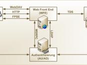 Deutsch: Darstellung der allgemeinen Architektur von Windows SharePoint Services.