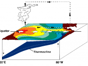 La Niña Conditions. Warm water is farther west than usual.