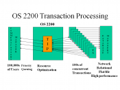 English: Unisys OS 2200 transaction processing diagram for use in article.