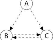 English: A simple network consisting of source A sharing data with nodes B and C using peer-to-peer technology.