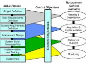 English: SDLC Phases Related to Management Controls