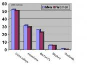 English: I created the graph myself using 2000 Census Data. Please note that the percentages in the chart represent those with the degree listed or higher. In other words, 26% of men had a Bachelor's degree or higher.