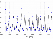 English: Graph of lead-210 deposited per month in Japan. The graph was drawn using data from a scientific paper. M. Yamamoto et. al. Journal of Environmental Radioactivity, 2006, 86, 110-131