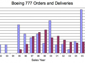English: Data Source: The Boeing Company Note: The Boeing 777 is available for sale, and data will periodically change to reflect new orders and deliveries. Last Update: 03 December 2006