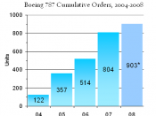 English: Total orders of Boeing 787 since launch. Source: The Boeing Company. As published in media. (*. Current through early September 2008).