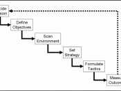 English: A diagram of the (strategic) planning cycle showing the key stages in the loop