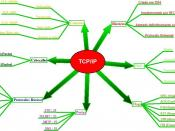 Mapa mental do TCP/IP