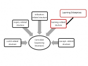 English: Diagram of Curriculum Sequencing structure