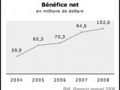 English: Chart in french representing the Laurentian Bank of Canada's net profit for years 2004 to 2008. Français : Graphique en français représentant le bénéfice net de la Banque Laurentienne du Canada pour les années 2004 à 2008.