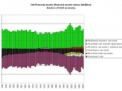 English: Net financial assets (financial assets minus liabilities), sectors of USA economy, 1945-2009