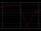 Siemens Transportation Systems profit margin evolution from financial year 2000 to financial year 2007