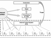 English: Figure 18: The structure of an internal control system and its relation to the external certifier (adopted from IFOAM). Belongs to The Organic Business Guide.