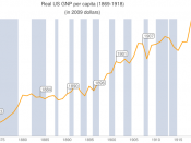 Real gross national product per capita of the United States 1869-1918