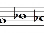 B, C, Eb, A, G, Bb, Ab, C#, E, F#, D, F
