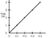 English: Graph of Hooke's Law Afrikaans: Grafiek van Hooke se Wet