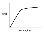 English: Hooke's Law for a ductile material Afrikaans: Hooke se Wet vir 'n duktielse materiaal