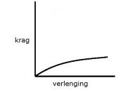 English: Hooke's Law for a plastic material Afrikaans: Hooke se Wet vir 'n plastiese materiaa