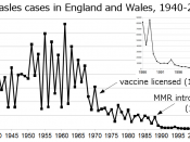 Reported cases of measles in England and Wales from 1940–2007. The graph shows the bi-annual cycle of epidemics that followed the war.