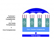 competency architecture model