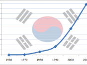 English: A graph showing South Korea's GDP (nominal) growth from 1960 to 2007. Figures are in billion US Dollars. Graph produced using Microsoft Excel 2007. Transparent flag of South Korea in the background derived from Wikimedia Commons. All data sourced