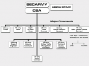 US Army organization chart