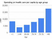 English: Canadian per capita health care spending by age group in 2007.