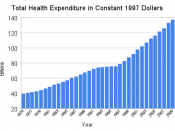 English: Total Health Expenditure in Constant 1997 Dollars secure.cihi.ca (pdf). Canadian Institute for Health Information 119.