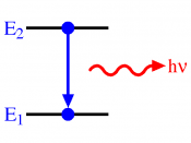 A decrease in energy level from E 2 to E 1 resulting in emission of a photon represented by the red squiggly arrow, and whose energy = h