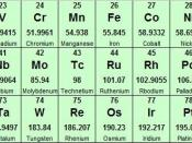 English: The section of the periodic table on Transition Metals