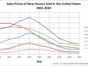 English: Sales Prices of new homes sold in the US. Data from www.census.gov/const/usregsoldbyprice_cust.xls Excel sheet