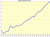 English: Historical GDP per capita for the United States