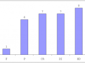 A histogram showing a frequency distribution of grades for the ANOVA assignment for Research methods and professional ethics students in 2008.