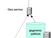 Eigen gemaakte media. Deze GIS-architectuur toont zoals in de praktijk een geo-portaal vaak is, op basis van geo-services. Omdat de data in eigen huis is, en de data maar zelden echt via een service, door de eindgebruiker gekozen, kan worden toegevoegd, i