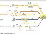 English: A chart of the carbon capture and sequestration process from the IPCC