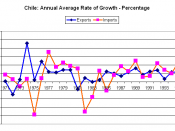 English: Chile: imports and exports, annual average rate of growth in percent Source: United Nations Statistics Division. Imports and Exports http://unstats.un.org/unsd/snaama/selbasicFast.asp